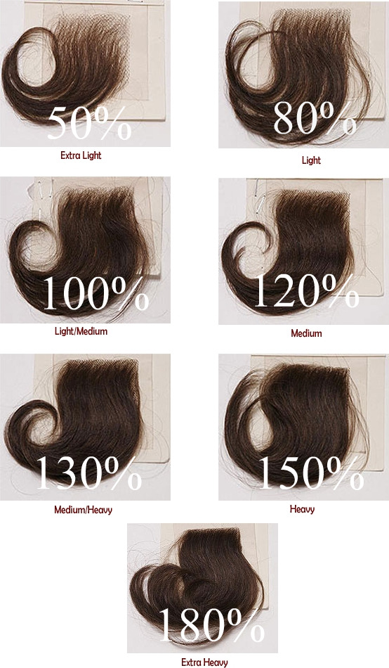 Hair density lace frenzy wigs hair extensions hair density chart pmusecretfo Image collections